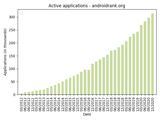 Android Market Growth - Active Applications