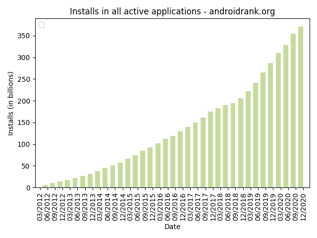 Android Marke Growth - Application Installs and Downloads