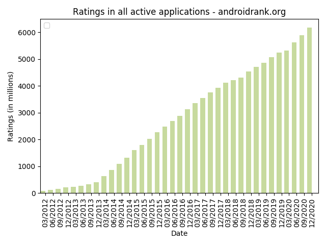 Android Market Growth - Application Ratings